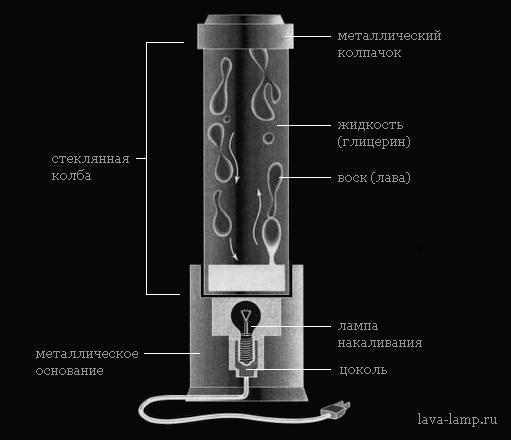 Lava-lamp инструкция - фото 7